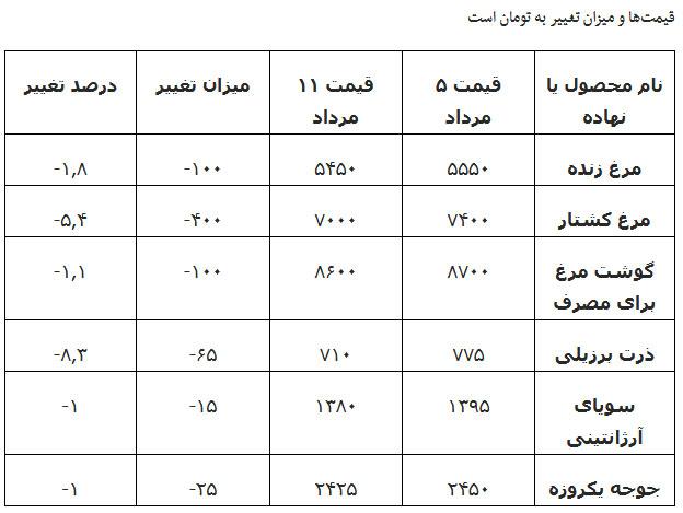 جدول تغییرات قیمت نهاده و مرغ