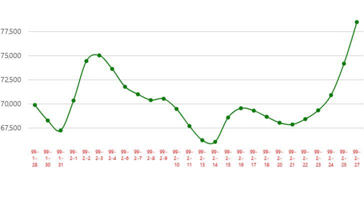 نمودار میانگین قیمت مرغ زنده در یک ماه  گذشته